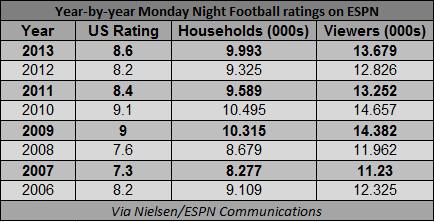 Monday Night Football Wins Cable For The 8th Straight Year But Watch Out For The Walking Dead