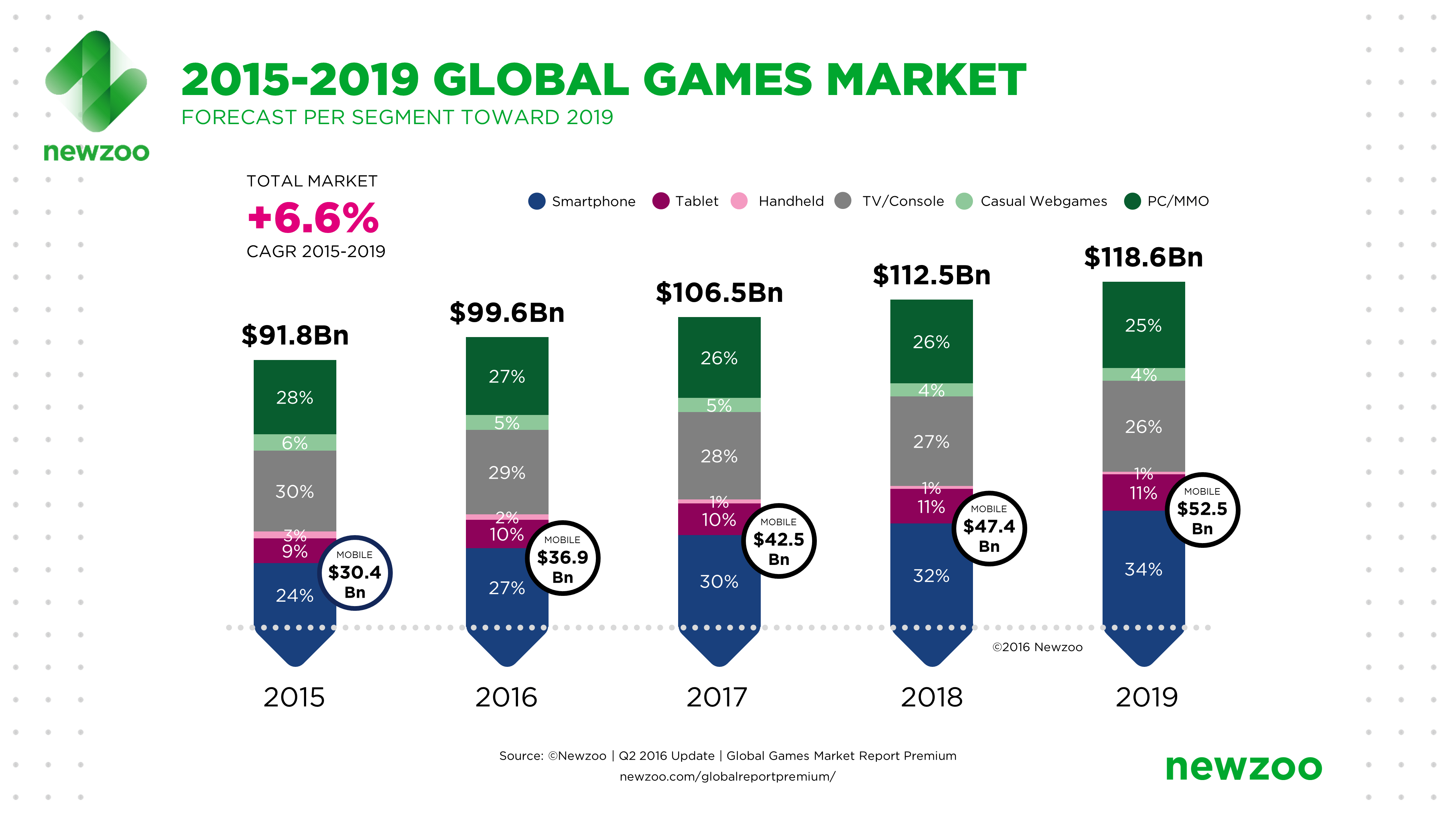 Sports Betting: Trends and Changes of the betting industry in 2019